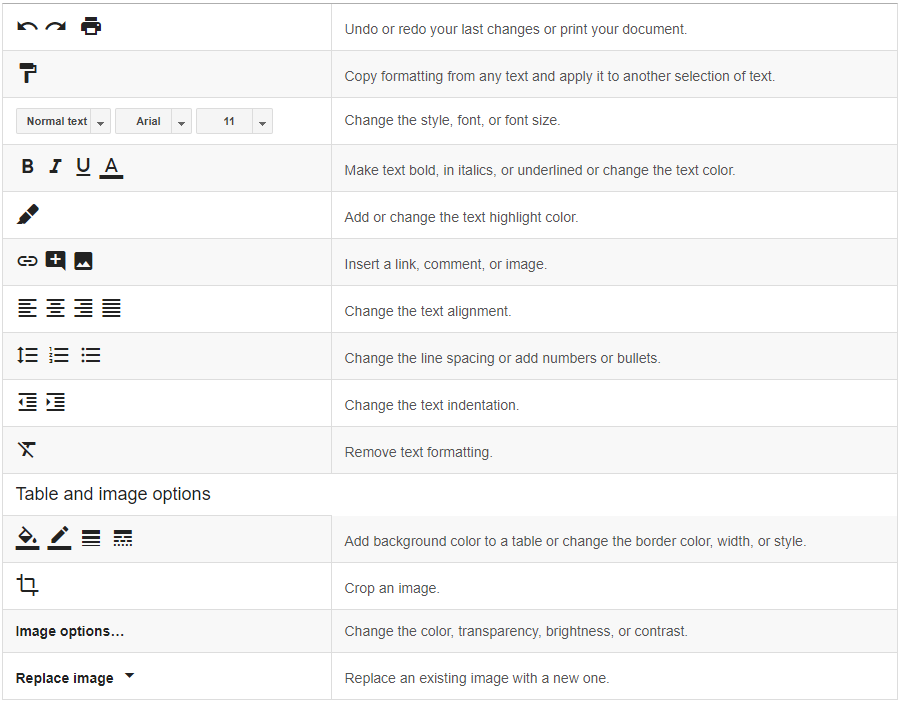 Picture of the formatting options in Google Docs