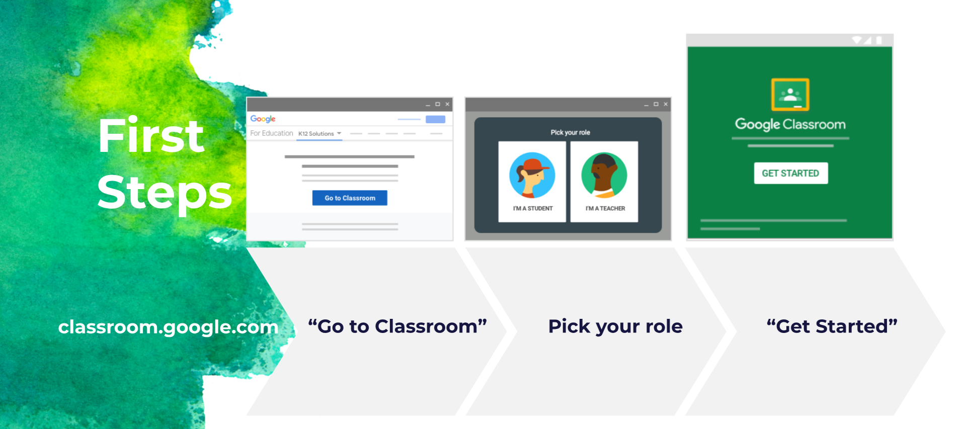 Picture showing steps for starting Google Classroom, including visiting the Web site, choosing teacher or student role, then launching the application